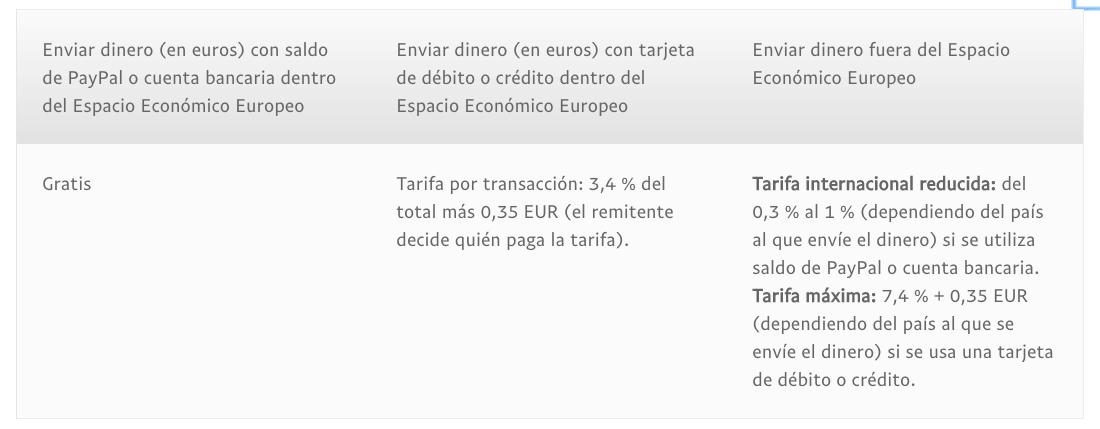 tarifas-transferencias-paypal